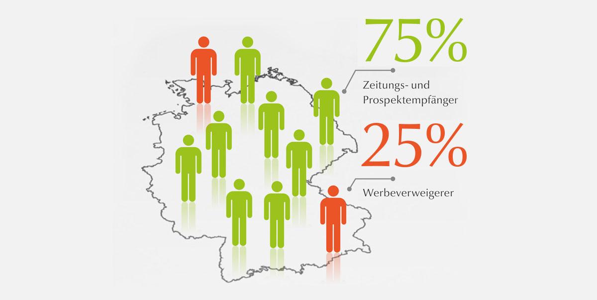 Weigel GmbH - Kandidatenzusammensetzung der Kennzahl EWR: Grafik